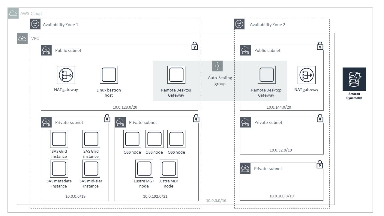 Quick Start architecture for SAS Grid on AWS