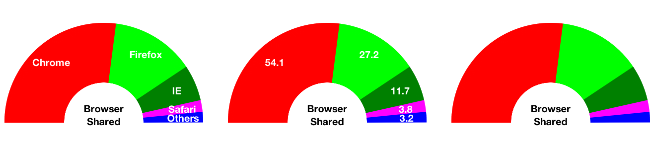 SemiCircle Chart Example