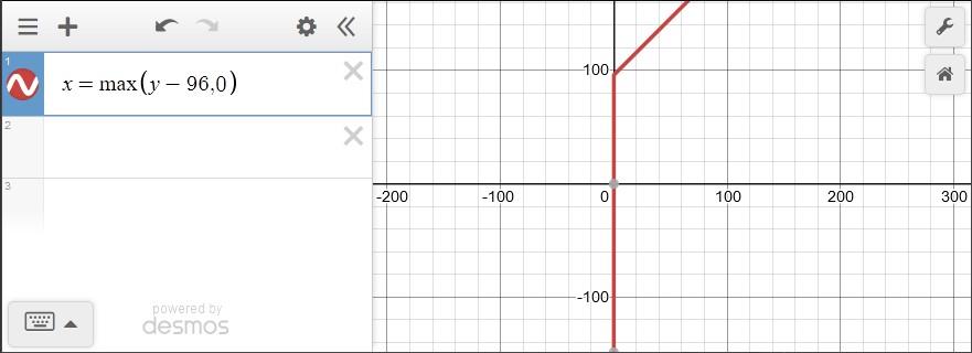 condition graph