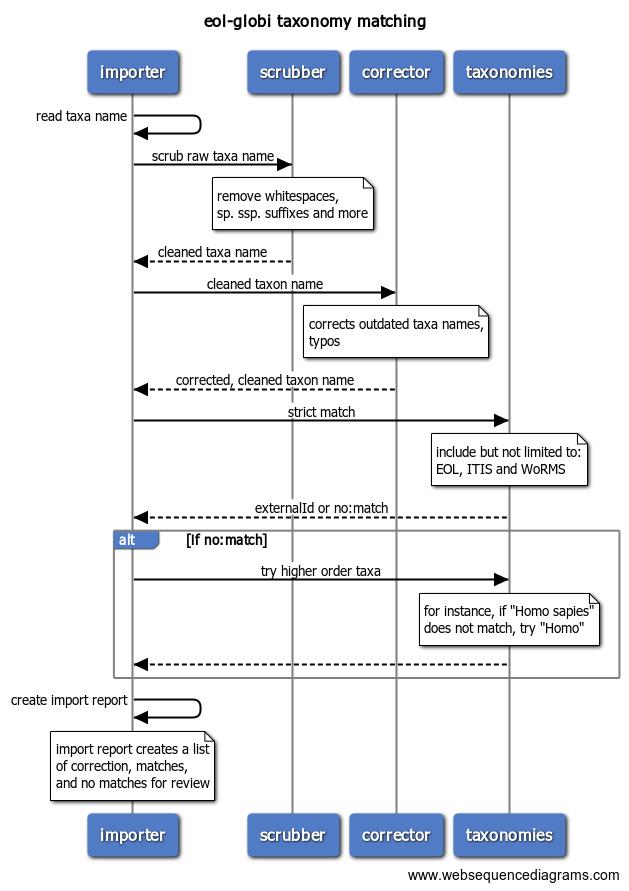 TaxonomyMatching