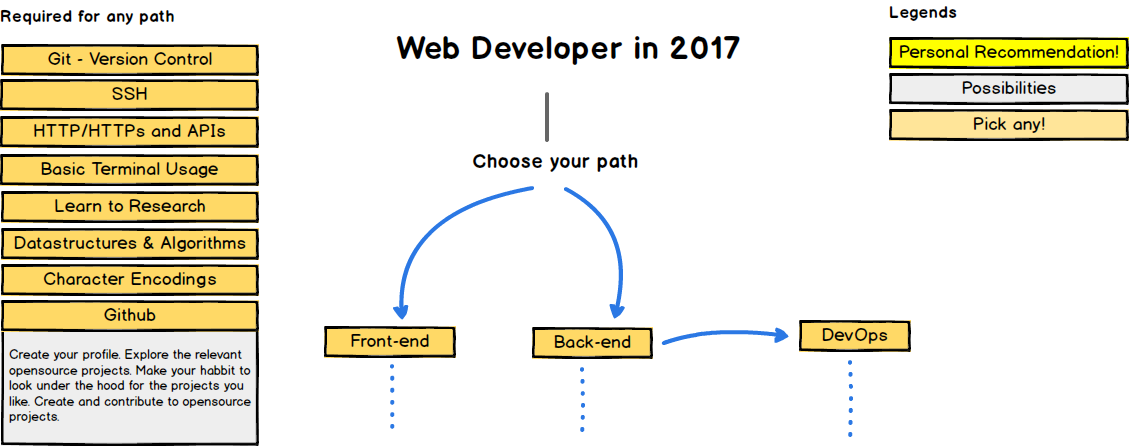 kamranahmedse/developer-roadmap chose your path
