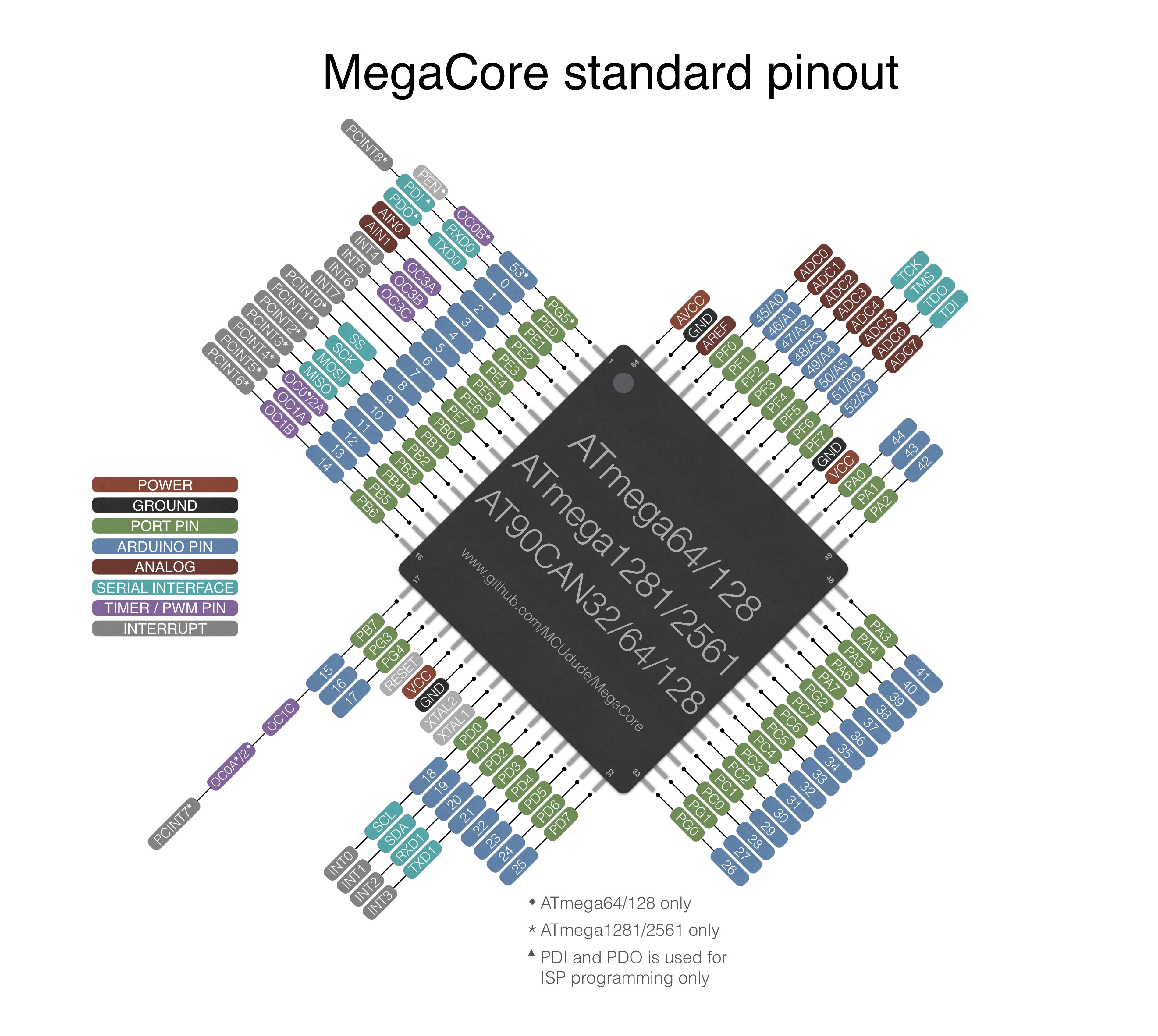 GitHub - MCUdude/MegaCore: Arduino hardware package for