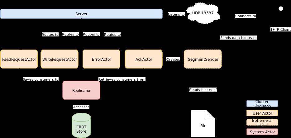 GitHub - paltaie/akka-tftp-server: TFTP implementation in Akka!