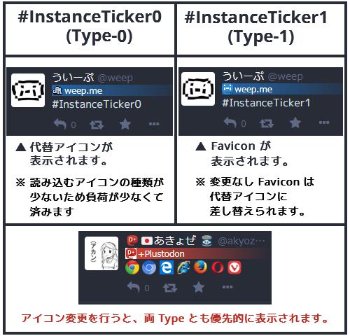 InstanceTicker Type 比較画像