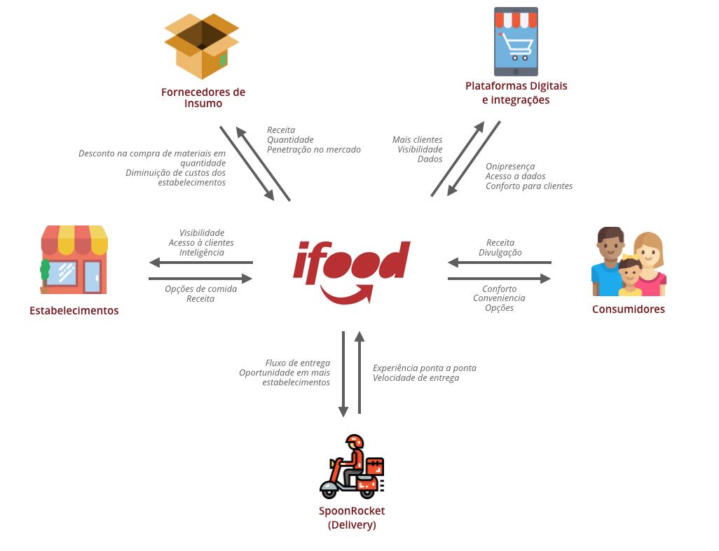 Sistema do iFood como plataforma e ligação de personagens e parceiros como no Service Logic Dominant