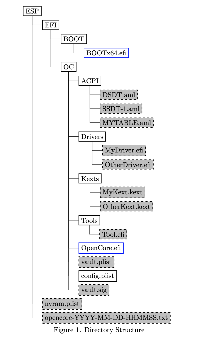Directory Structure from OpenCore's DOC
