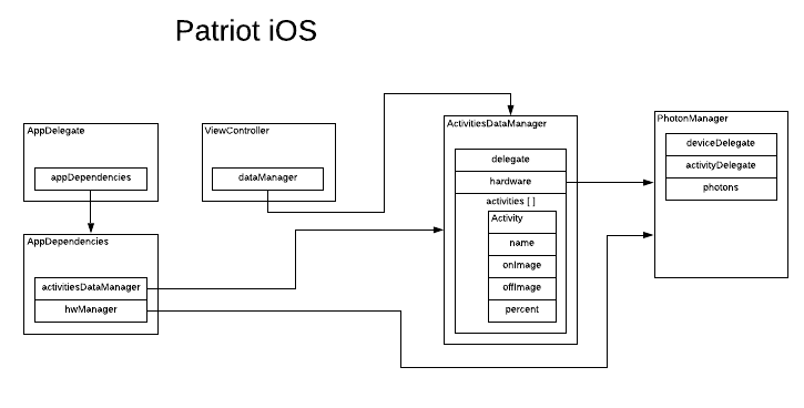 Patriot IoT Diagram