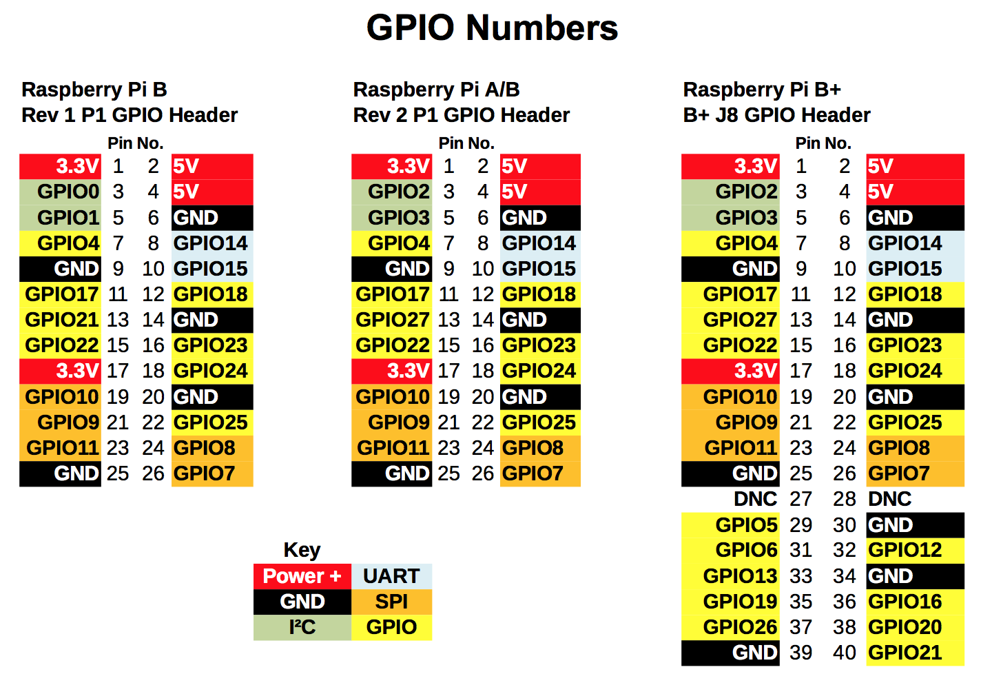 I O Pinout Diagrams Not Lossing Wiring Diagram Mini Usb Pin Gpio Uraimo Swiftygpio Wiki Github Rh Com For And Gate Raspberry Pi