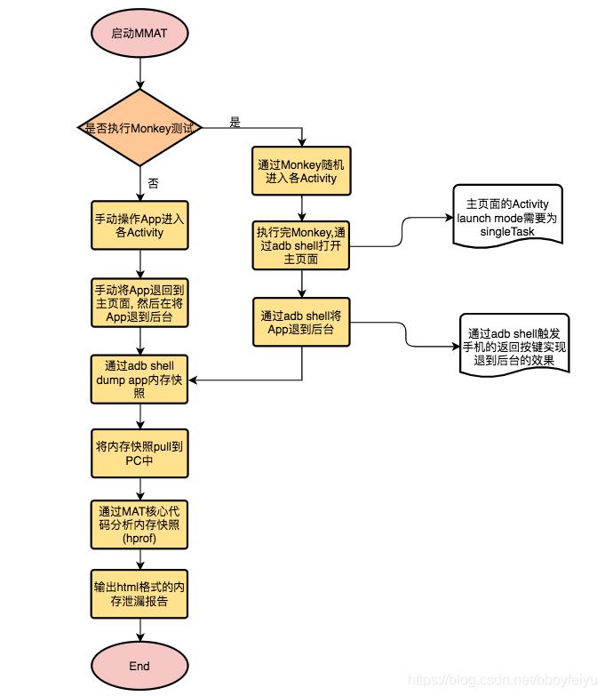 MMAT 工作流程