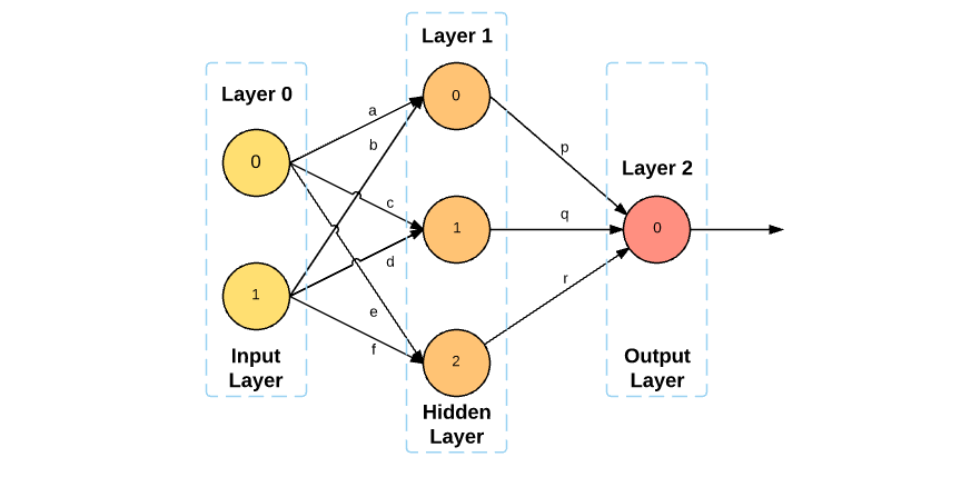Small Labelled Neural Network
