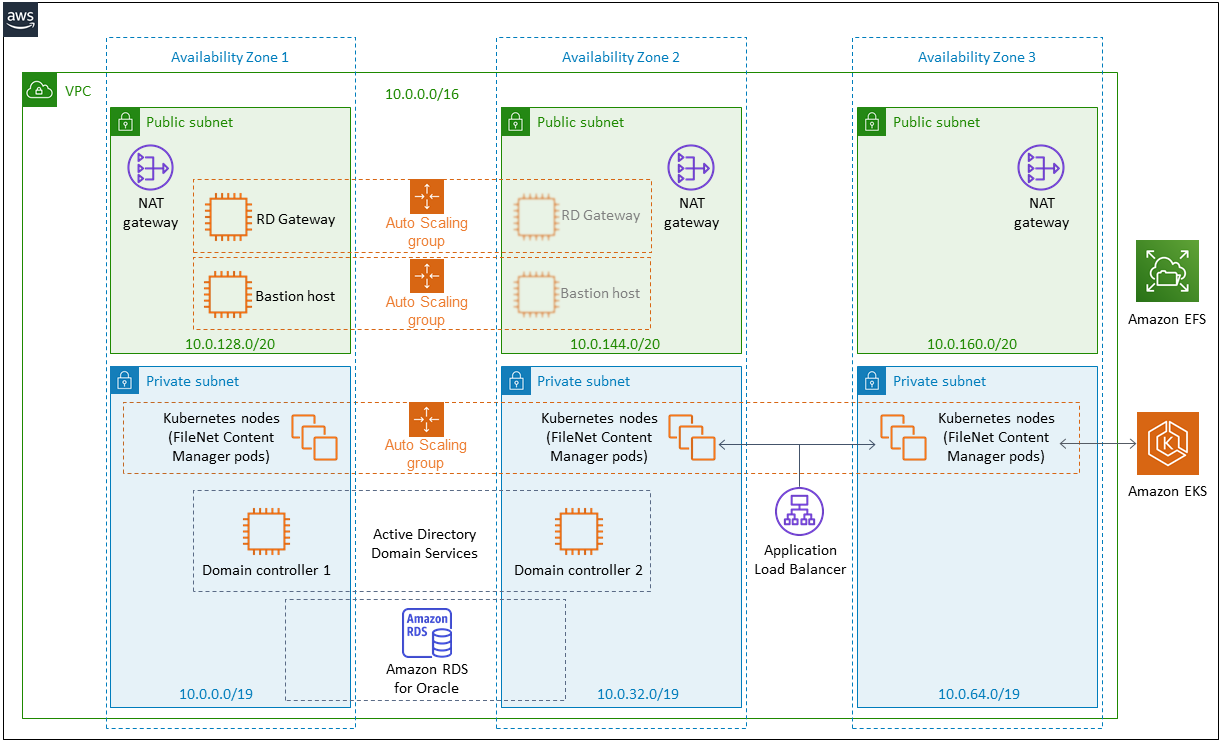 Quick Start Architecture for IBM FileNet Content Manager