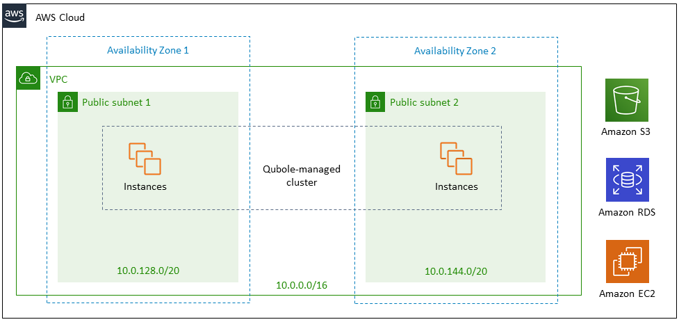 Quick Start architecture for Qubole on AWS