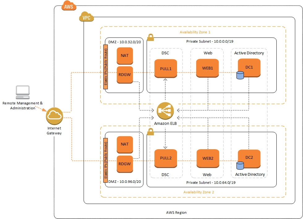 Quick Start pull server architecture for PowerShell DSC on AWS
