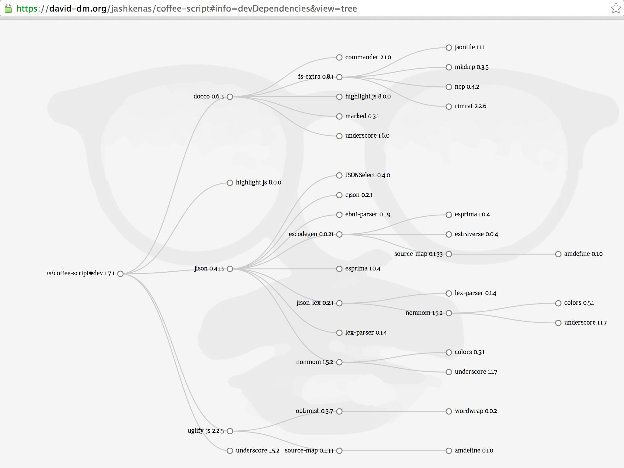 coffee-script dev dependencies fullscreen