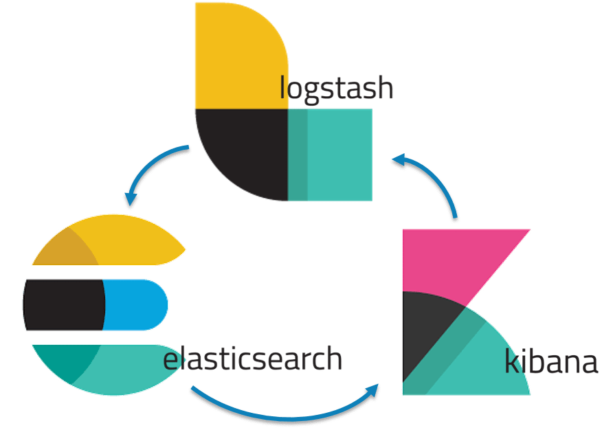 Install Elasticsearch, Logstash and Kibana (ELK stack