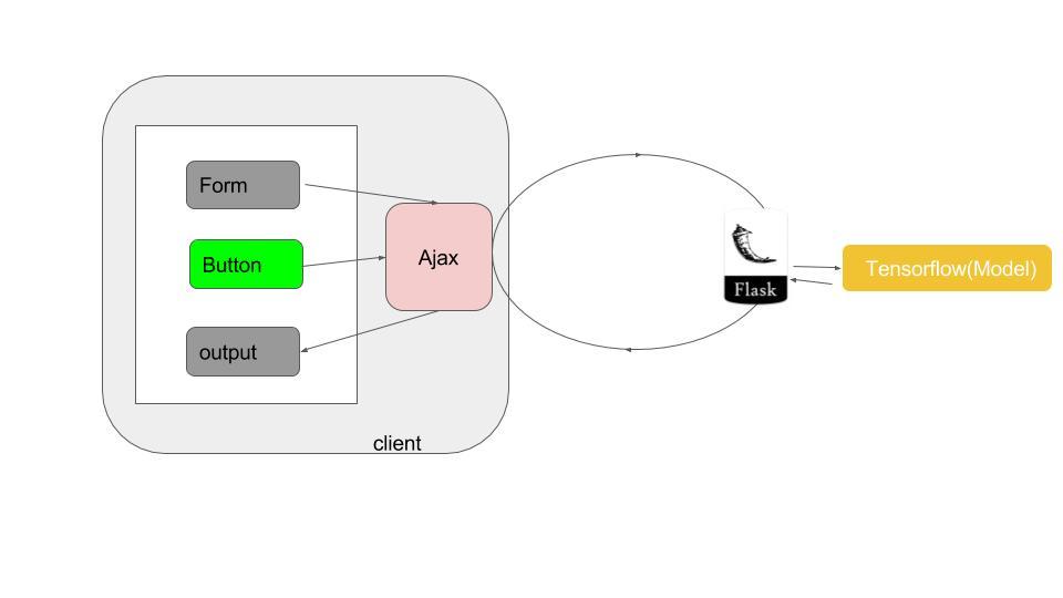 GitHub - heanuea/Mnist-Digit-Reader-: A Web Application