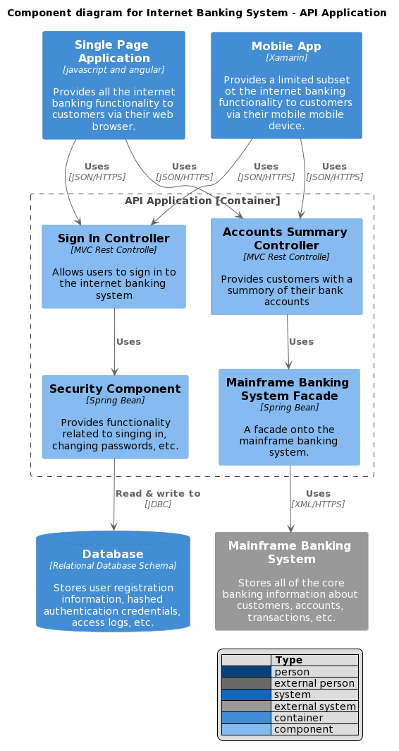 Component diagram for Internet Banking System - API Application