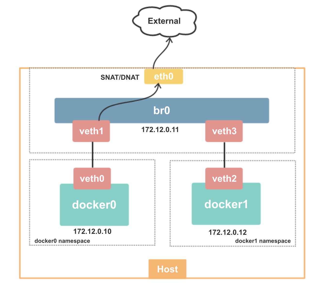 AWS/Terraform Workshop (Part 2): EC2 Networking, Autoscaling Groups