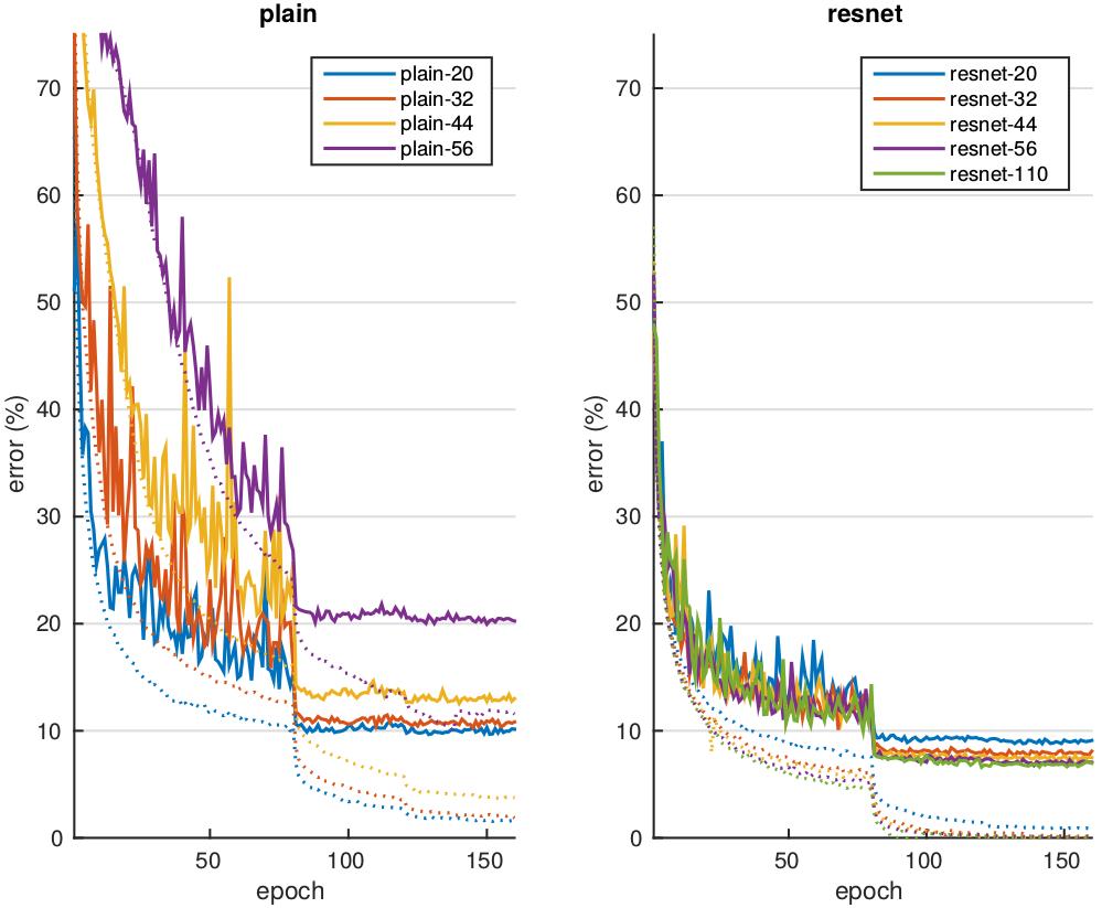 GitHub - suhangpro/matresnet: Residual networks with MatConvNet