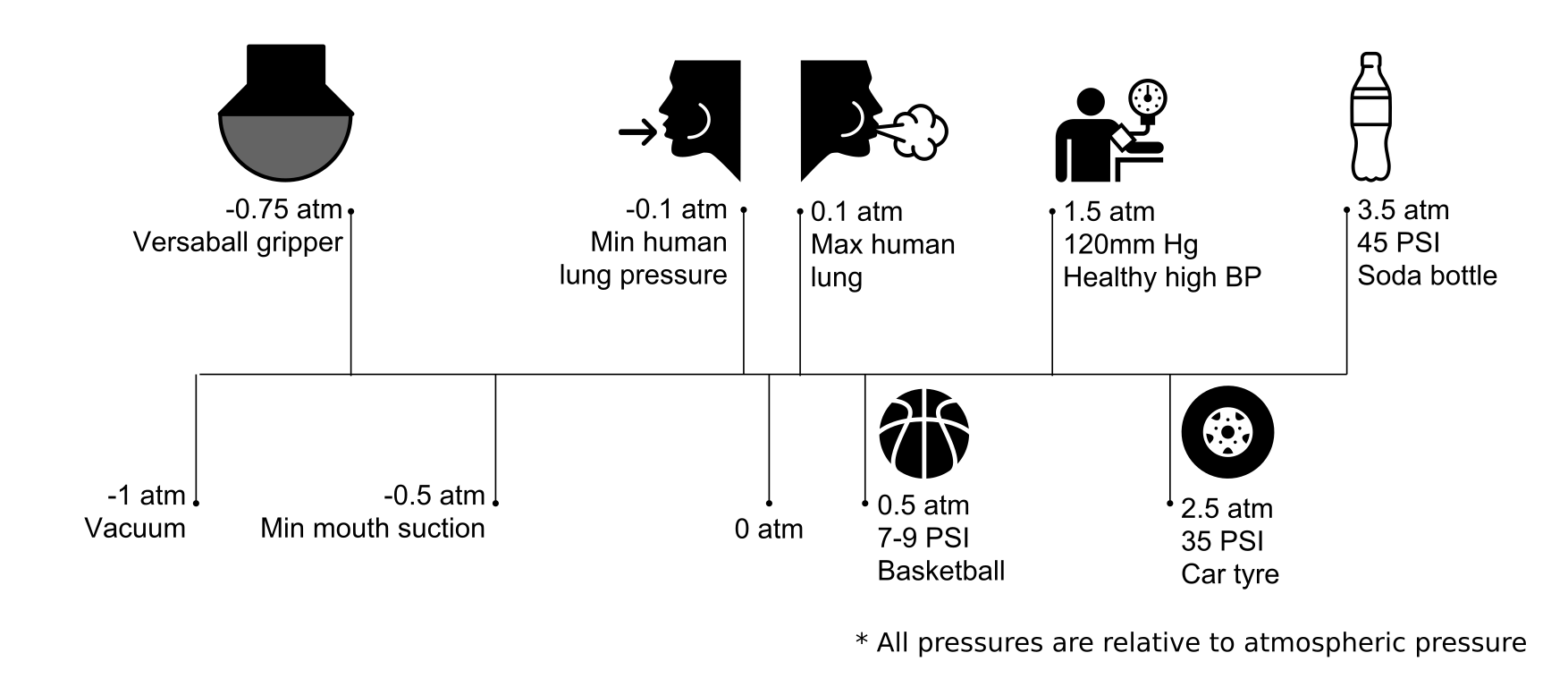 pressures