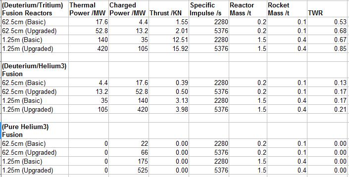 Fusion Reactor Outputs