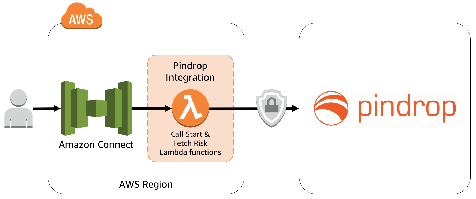 Architecture for Pindrop integration