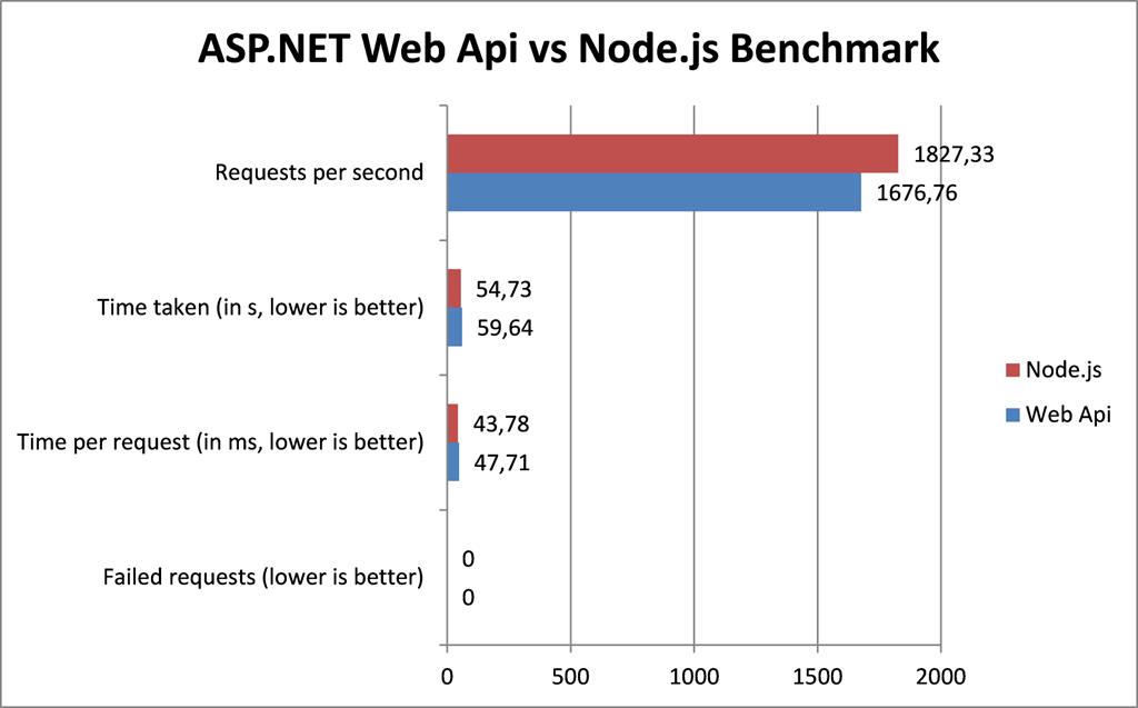 ASP.NET Web API vs Node.js