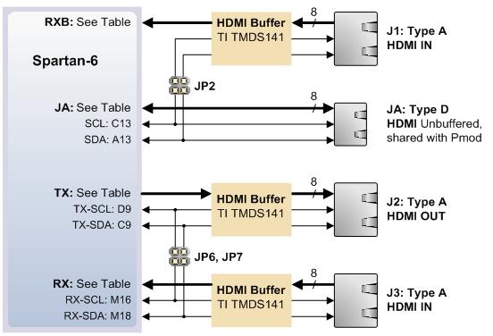 Atlys HDMI EDID Diagram