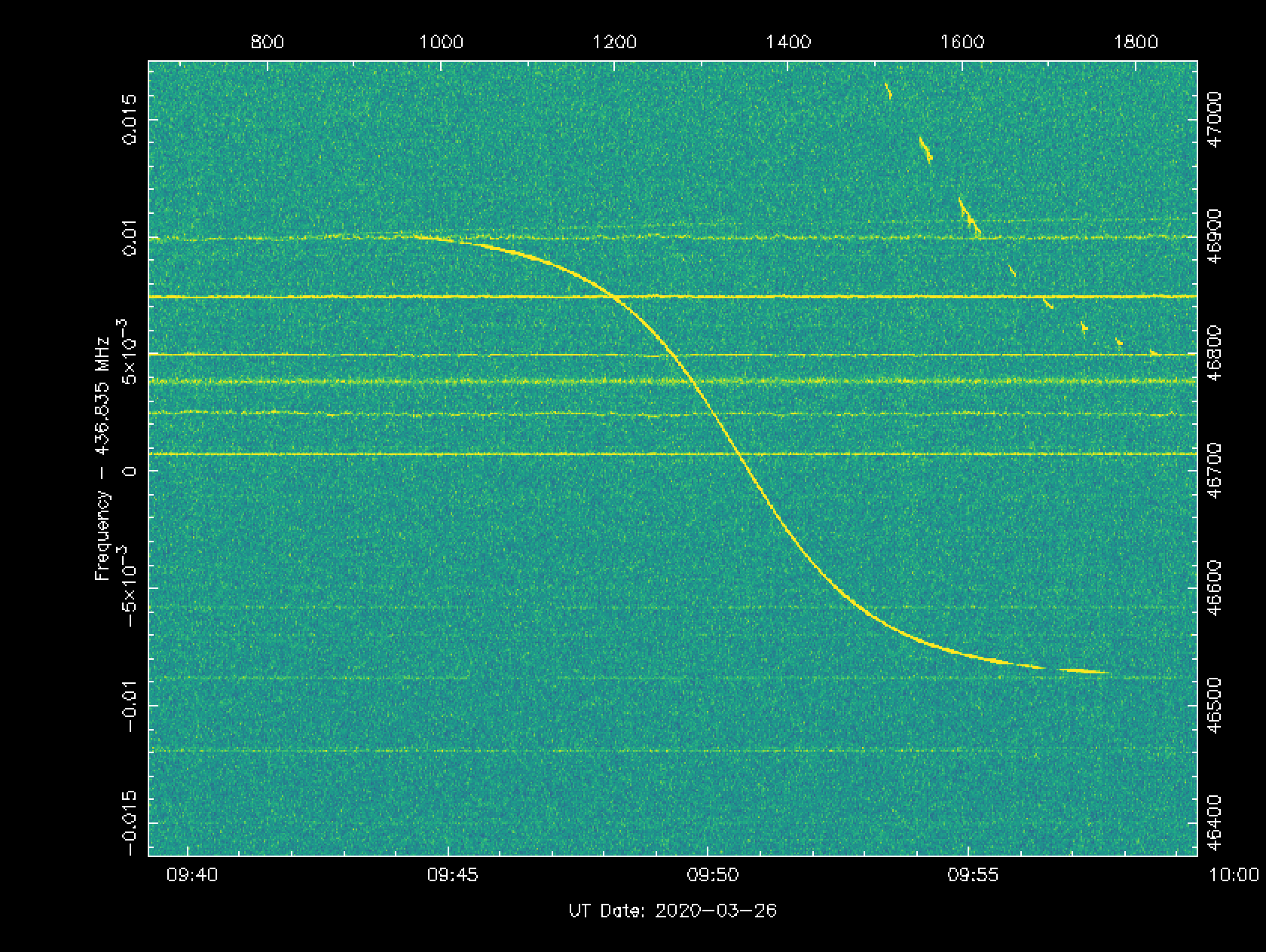 Fairly obvious CW signal, centered.