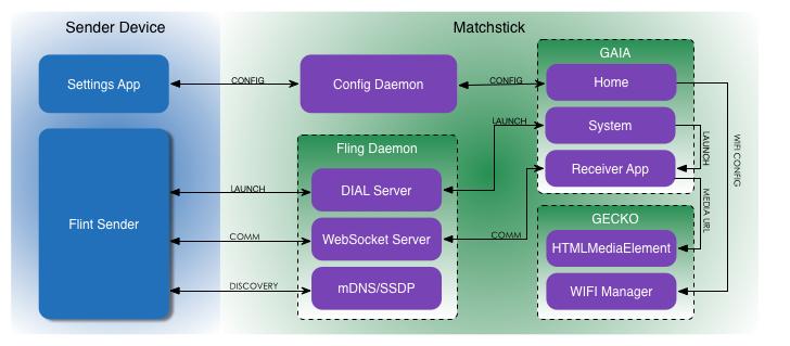 Matchstick Architecture Chart