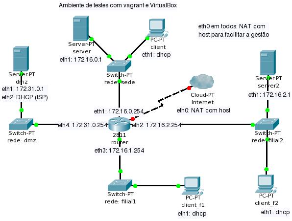 small business network setup - Ideal.vistalist.co