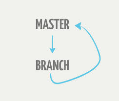 a simple git branching model