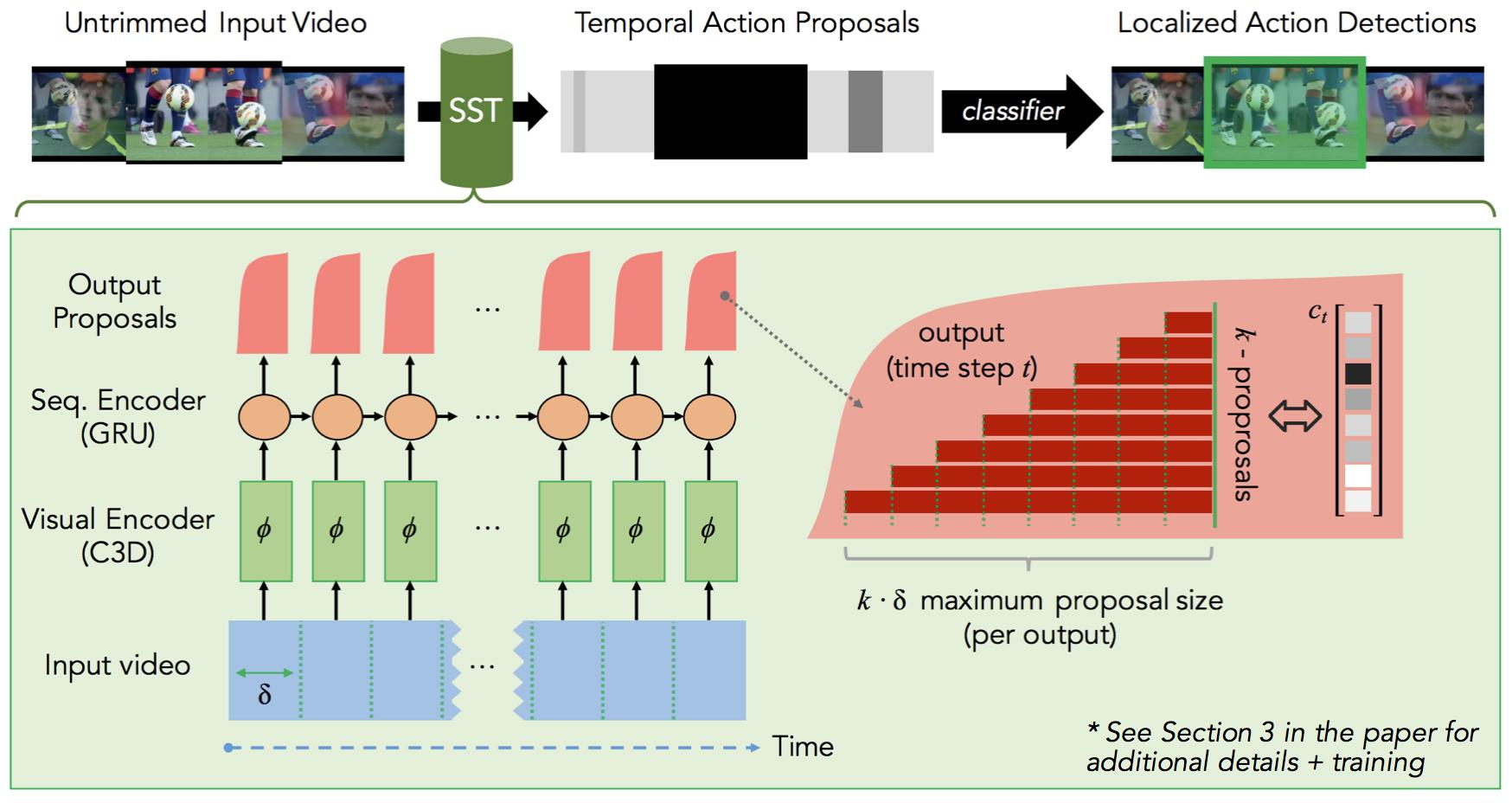 SST model overview