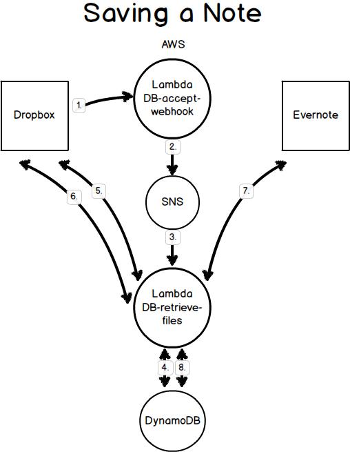Save Note Process Flow, AWS, Dropbox, Evernote