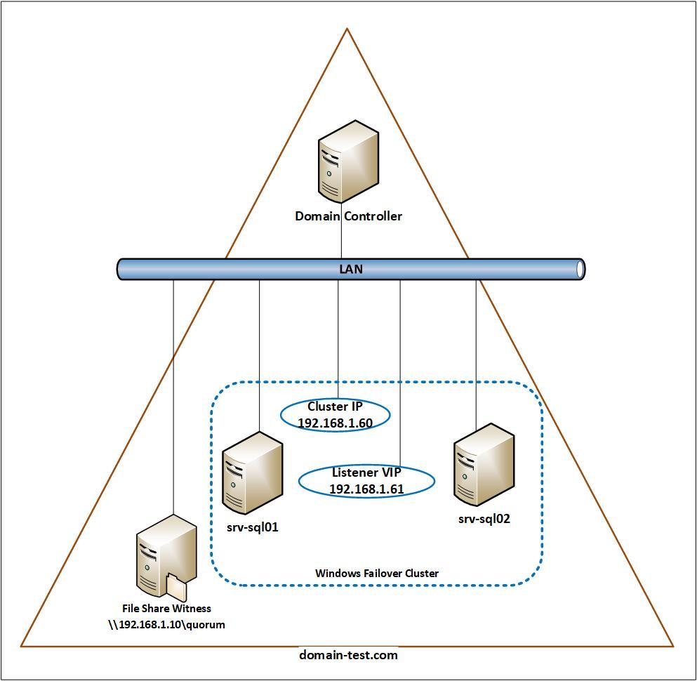 Sample SQL Server Always On architecture