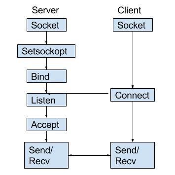 GitHub - gulshan-mittal/Socket-Programming: Socket