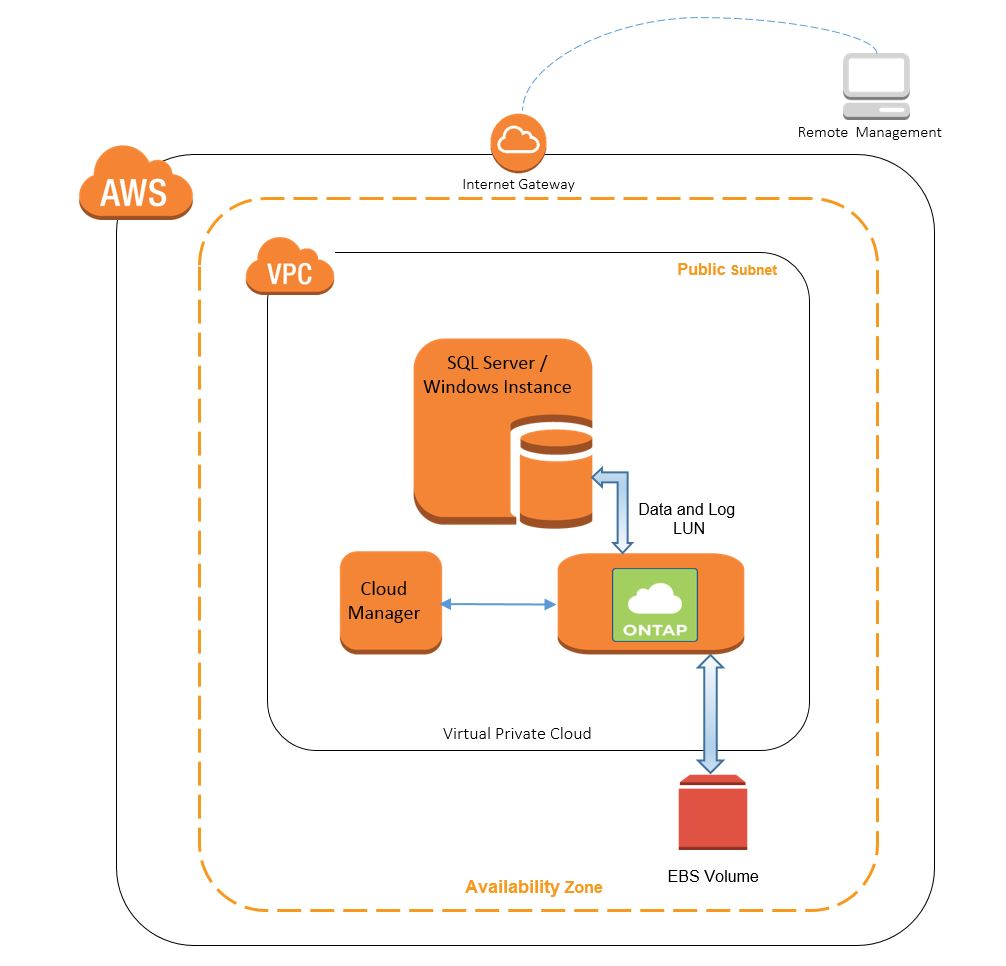 Quick Start architecture for NetApp ONTAP Cloud on AWS