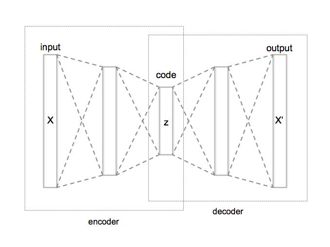 GitHub - Vooban/Autoencoder-TensorBoard-t-SNE: Plugging