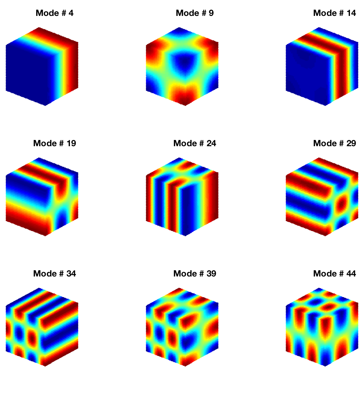 GitHub - jnfran92/fem-cuda-solver: Acoustic Vibration of a Fluid in