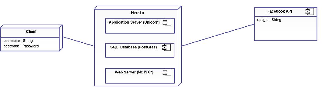 Deployment diagram kushballscrumify rails wiki github deployment diagram ccuart Image collections