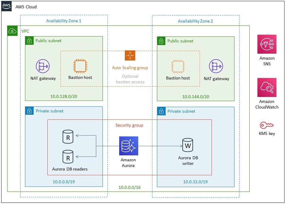 Quick Start architecture for Aurora PostgreSQL