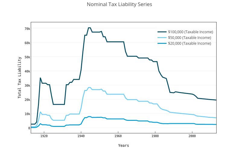 Nominal Tax Liability Series