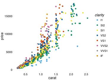 plot of chunk pander-scatterplot