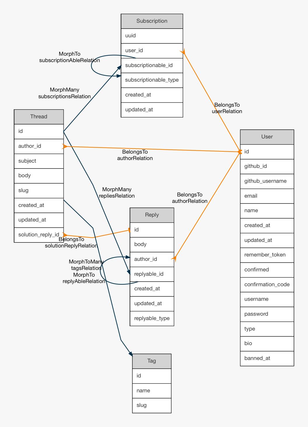 Github Beyondcode Laravel Er Diagram Generator Generate Entity Relation Diagrams From Your Laravel Model Files