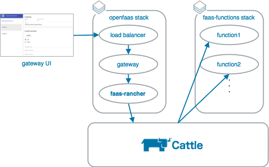 OpenFaaS on Rancher 1.x