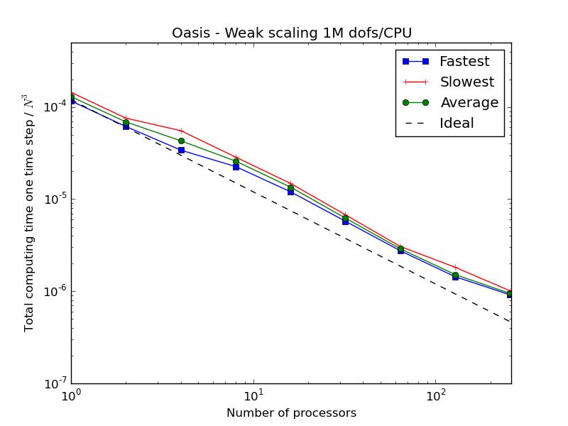 Weak scaling