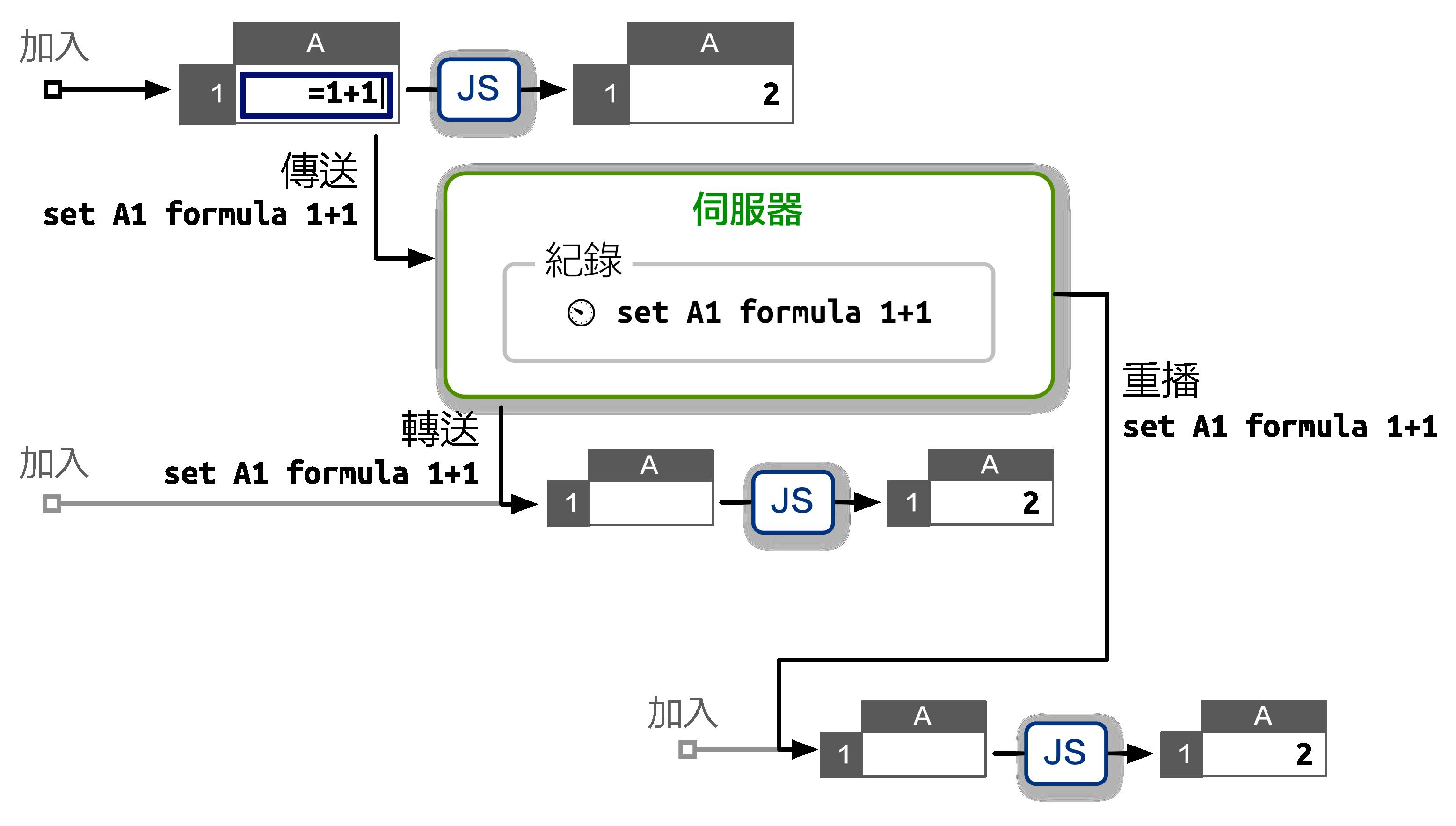 紀錄重播式的原型伺服器