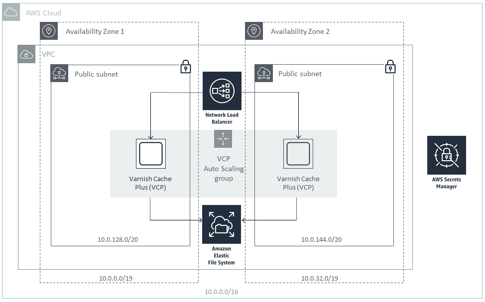 Quick Start architecture for VCP on AWS