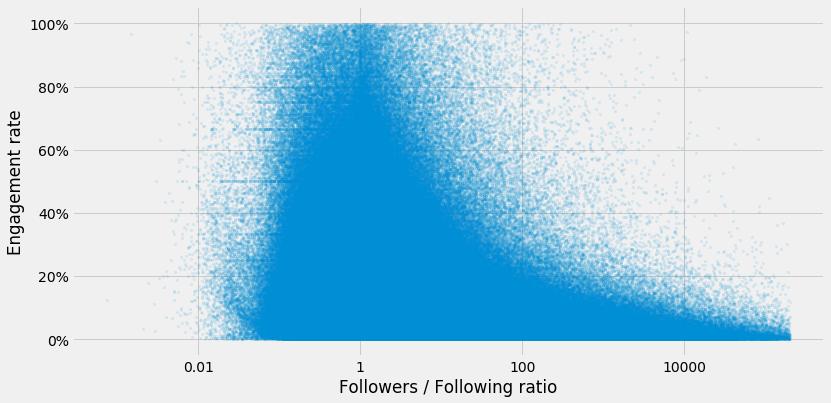 Instagram Influencers Followers / Following Ratio