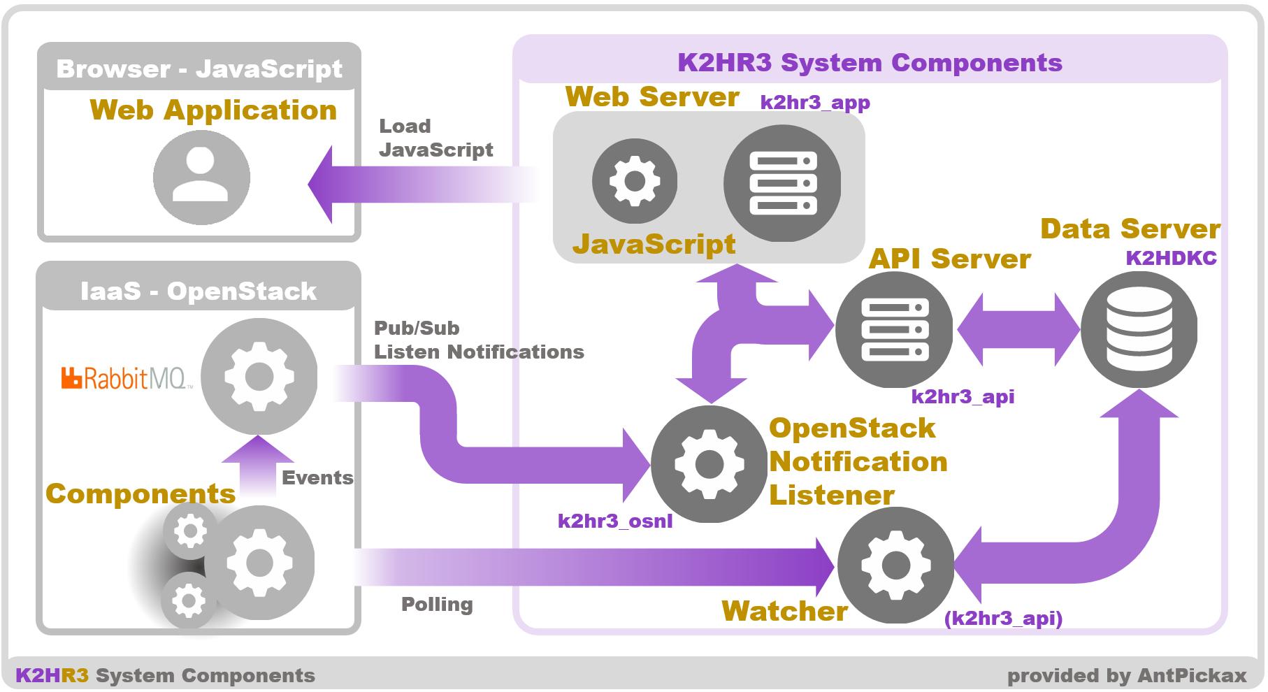 K2HR3 Setup overview